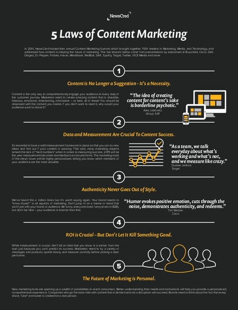 Infographic: Five laws of content marketing | Social Media | Scoop.it
