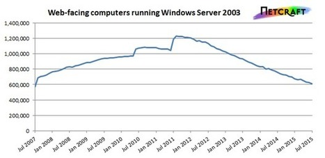 Windows Server 2003: Dangerous to use but still surprisingly popular   SME Cyber Security   Scoop.it