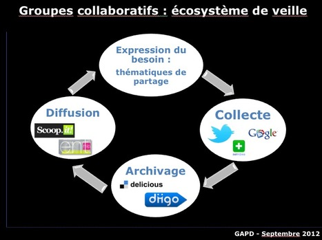 Groupes collaboratifs de l'académie de Toulouse : écosystème de veille préconisé #profdoc | Outils pour le CDI : veille et curation | Scoop.it