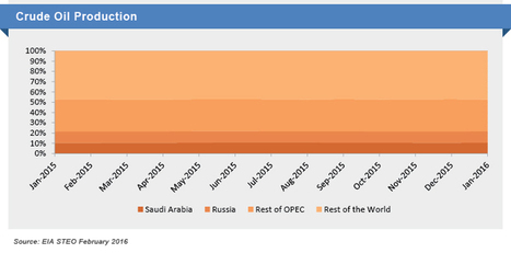 Aranca - Production Freeze: Saudi Arabia and Russia Attempt to Limit Oil Price Decline   Business Research   Scoop.it