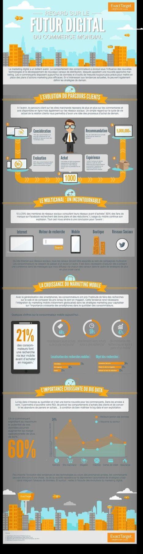 Marketing | Internet | Scoop.it