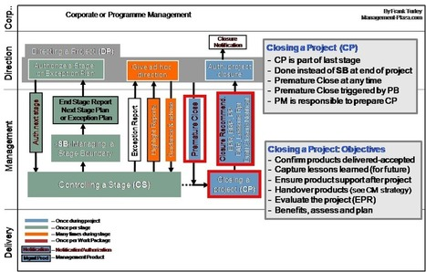 """How to prevent """"Zombie Projects"""" 