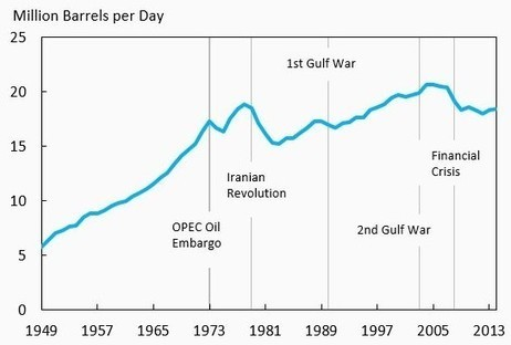 The Great Oil Miscalculation | Sustainability Science | Scoop.it