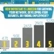 Infographie | À quoi sert LinkedIn ? | Les conseils de LaMarketeam | Scoop.it