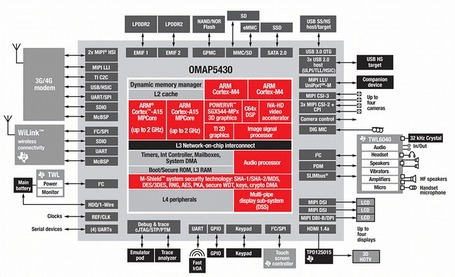Texas Instruments OMAP 5 based on ARM Cortex A15 Core | Embedded Software | Scoop.it