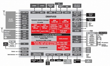 Texas Instruments OMAP 5 based on ARM Cortex A15 Core   Embedded Systems News   Scoop.it