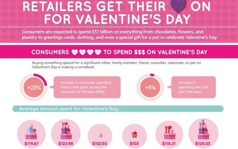 U.S. Consumers Buy 20% of Valentine's Gifts Online [INFOGRAPHIC] | MEDIA-HEAD (Marketing and Advertising) | Scoop.it