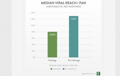 Les hashtags Facebook n'ont pas l'impact viral escompté | Web, E-tourisme & Co | Scoop.it