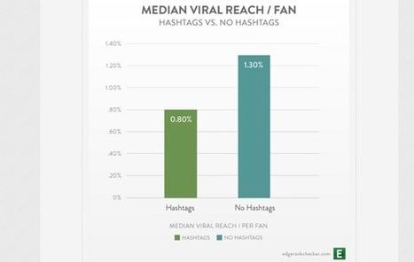 Les hashtags Facebook n'ont pas l'impact viral escompté | Actualités médias sociaux | Scoop.it