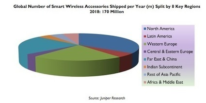 Health, fitness devices to make up half of all wireless accessories shipped by 2018 | mobihealthnews | Health and Fitness | Scoop.it