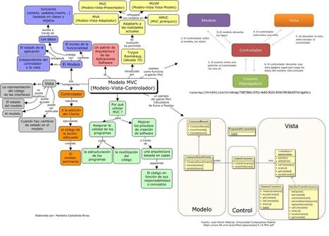 Modelo-Vista-Controlador (MVC) | En Red Digital | Potenciando Competencias - Desarrollando el Talento - Aprendiendo | Scoop.it