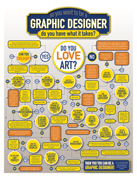 What it Takes to Become a Graphic Designer | Design | Scoop.it