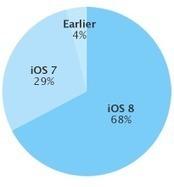 App Store Distribution - Support - Apple Developer | iPhone and iPad Development | Scoop.it