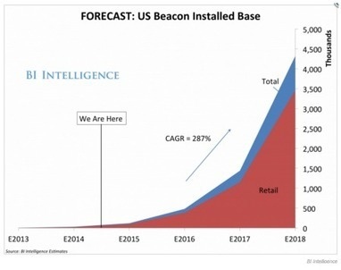 Is iBeacon Marketing Finally Taking Off? | Mobile Technology | Scoop.it