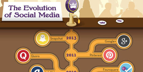 Evolución del Social Media (1792-2013) - Netámbulo | social media | Scoop.it