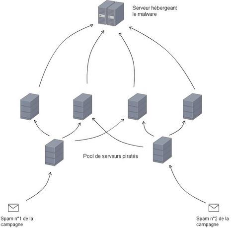 Analyse d'une campagne de malware en cours | Le blog de l'AntiSpam | antispam | Scoop.it
