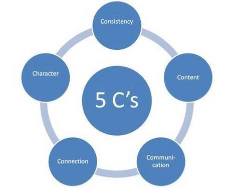 5 C's of an Effective Social Media Marketing Strategy | Business and Marketing | Scoop.it
