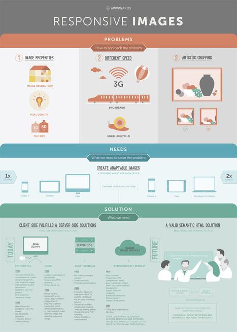 infografia_problemas_y_soluciones_de_las_imagenes_responsive.jpg (1200x1680 pixels) | Seo, Social Media Marketing | Scoop.it