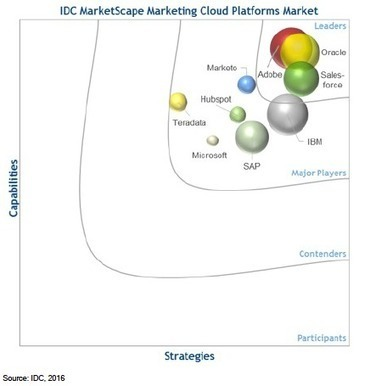 Oracle Named Leader in IDC's MarketScape on Worldwide Marketing Cloud Platforms - Oracle | Lifecycle marketing | Scoop.it