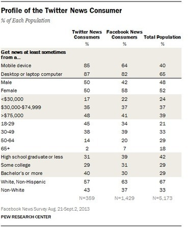 Twitter News Consumers: Young, Mobile and Educated | the interpreters | Scoop.it
