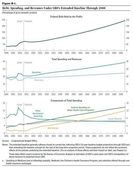 Charting America's Budget and Debt Problem   EconMatters   EconMatters   Scoop.it