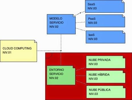 Clasificación Cloud Computing según entorno de Despliegue del Servicio ~ Spain Cloud Computing | Cloud Computing | Scoop.it