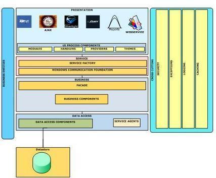 PB to .Net , PowerBuilder to ASP.Net Migration | ModernizeNow Migration Tool | Scoop.it