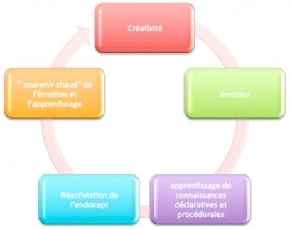 Pédagogie de la créativité: de l'émotion à l'apprentissage | Pédagogie, éducation et formation | Scoop.it