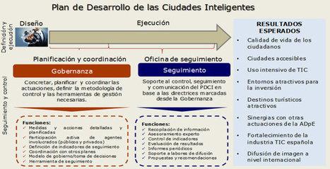 Plan Nacional de Ciudades Inteligentes para España - ESMARTCITY | Big and Open Data, FabLab, Internet of things | Scoop.it