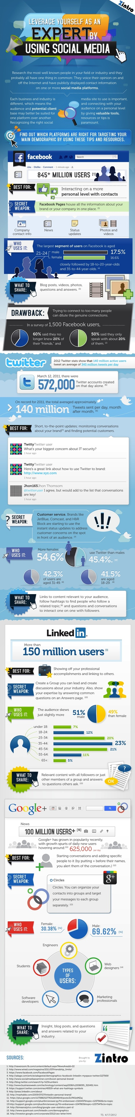 Which Social Network Should You Use -- and When? [INFOGRAPHIC] | Digital School Libraries | Scoop.it