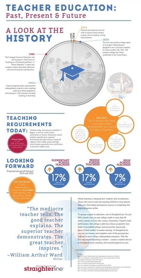 The Brief History Of Teacher Education - Edudemic | ADP Center for Teacher Preparation & Learning Technologies | Scoop.it