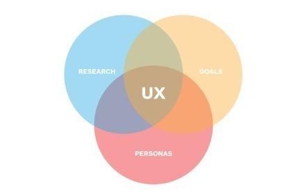 8 habits of veteran UX designers | El Mundo del Diseño Gráfico | Scoop.it