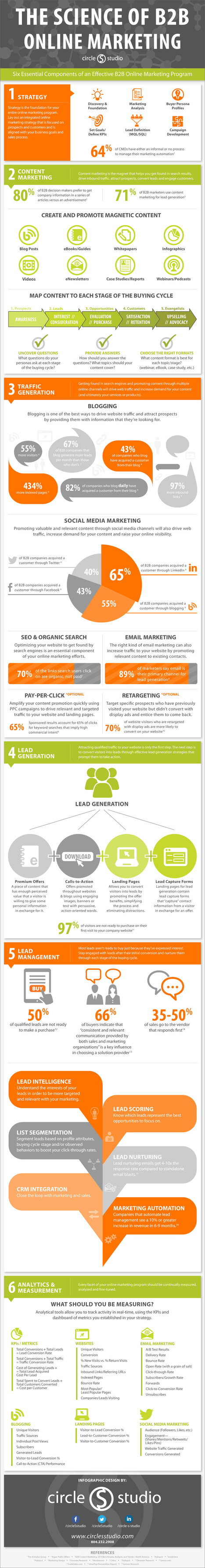 6 Tips for Better B2B Marketing (Infographic) | Communication et webmarketing | Scoop.it