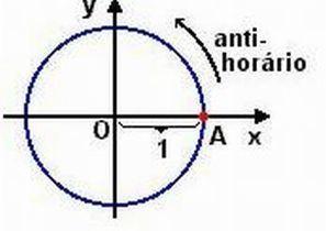Portal do Professor - Manipulando e Construindo Conceitos do Seno e do Cosseno no Ciclo Trigonométrico | Aulas no Portal do Professor | Scoop.it