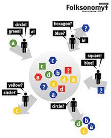 Disruption!: Gestión del Conocimiento 2.0, aprender trabajando! | Educación a Distancia y TIC | Scoop.it