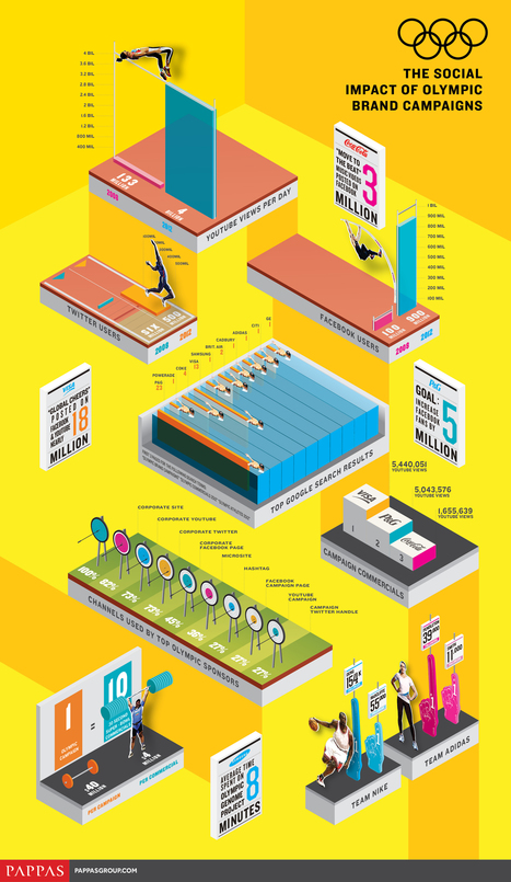 Facebook, Twitter, YouTube – The Social Impact Of Olympic Brand Campaigns [INFOGRAPHIC] - AllTwitter | 21st Century technological pedagogy..... | Scoop.it