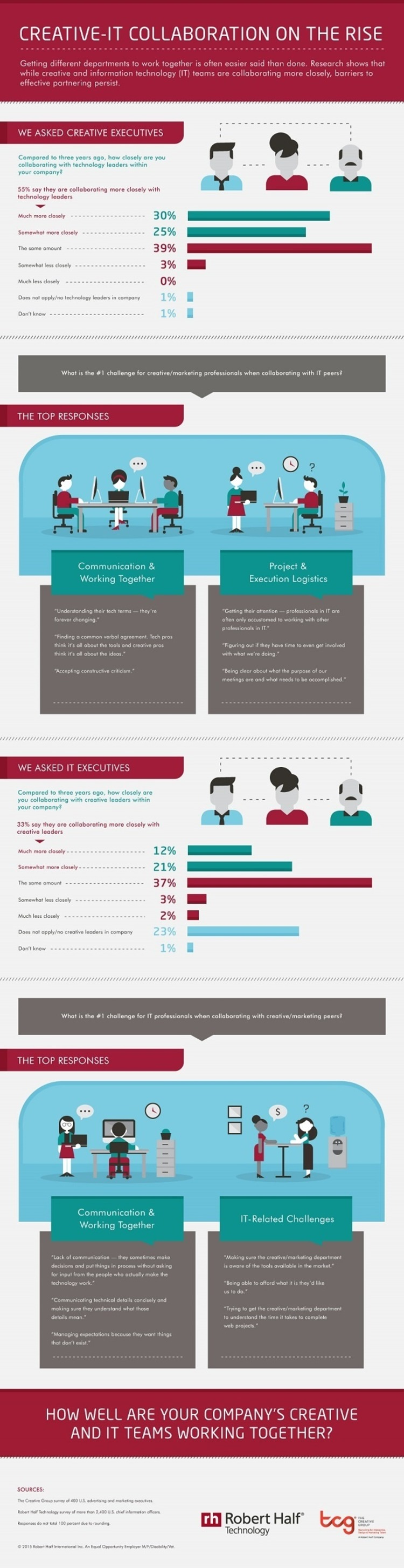 Common Challenges of Marketing-IT Collaborations [Infographic] - Profs | The Marketing Technology Alert | Scoop.it