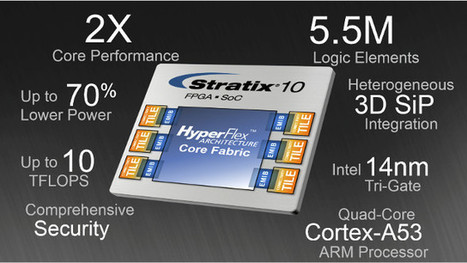 Intel Has Started Sampling Altera Stratix 10 ARM Cortex A53 + FPGA SoC | Embedded Systems News | Scoop.it