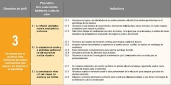 ZONA ESCOLAR 221 MATAMOROS: EXAMEN DE AUTOEVALUACIÓN DE LA TERCERA DIMENSIÓN DEL PERFIL DOCENTE. 2015.   Modelos Educativos   Scoop.it