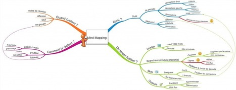 Plus efficace avec le Mind Mapping - Lilian Dauzat | Cartes mentales, mind maps | Scoop.it