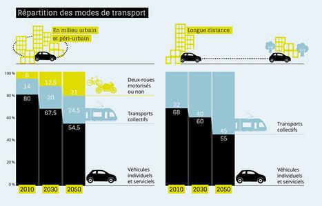Voiture et mobilité du futur - CNRS | Système-vélo-mobilité-durable | Scoop.it