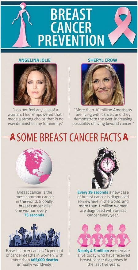 10 ways to prevent Breast Cancer | Visual.ly | Soup for thought | Scoop.it