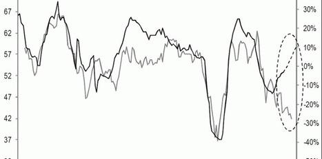Et si le CAC 40 était déjà surévalué? | Economics actu | Scoop.it