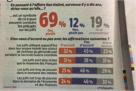 Les juifs prennent la température avec un sondage 100% juif dans LeParisien   ACTUALITÉ   Scoop.it
