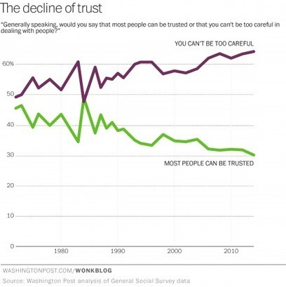 Who millennials trust, and don't trust, is driving the new economy | Peer2Politics | Scoop.it