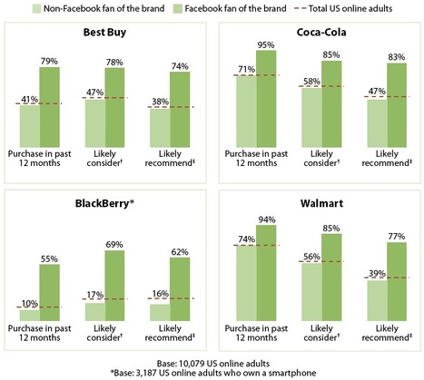 Une nouvelle étude de Forrester Research confirme l'impact des réseaux sociaux sur les consommateurs… | Innovations dans le secteur financier | Scoop.it