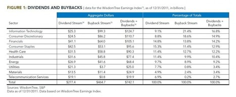Dividends and Buybacks | Quantitative Finance | Scoop.it