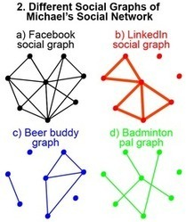 Social Network Analysis 101 - Lithosphere Community | Measuring the Networked Nonprofit | Scoop.it