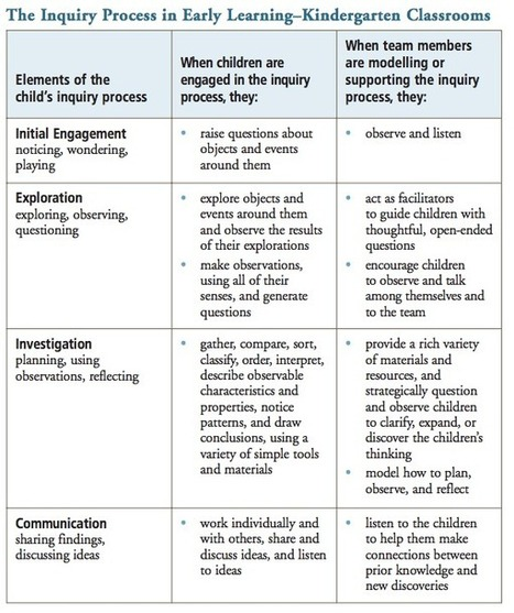 Making Sense of Inquiry Based Learning | Inquiry Based learning | Scoop.it