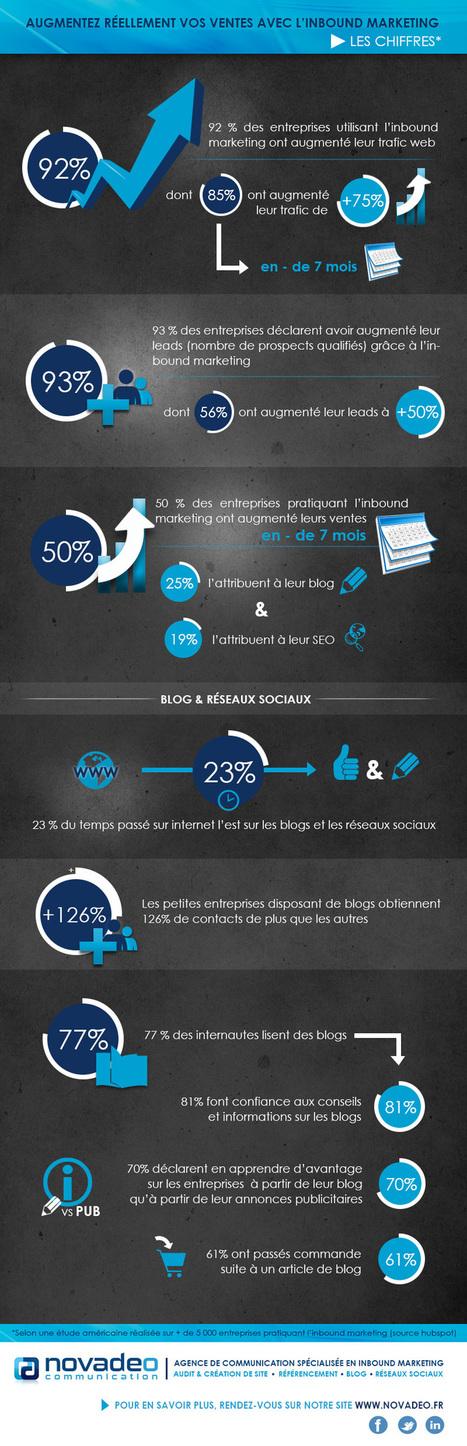 Augmentez vos ventes avec l'inbound marketing : les chiffres | Novadeo | Blog | Webmarketing Ecommerce | Scoop.it